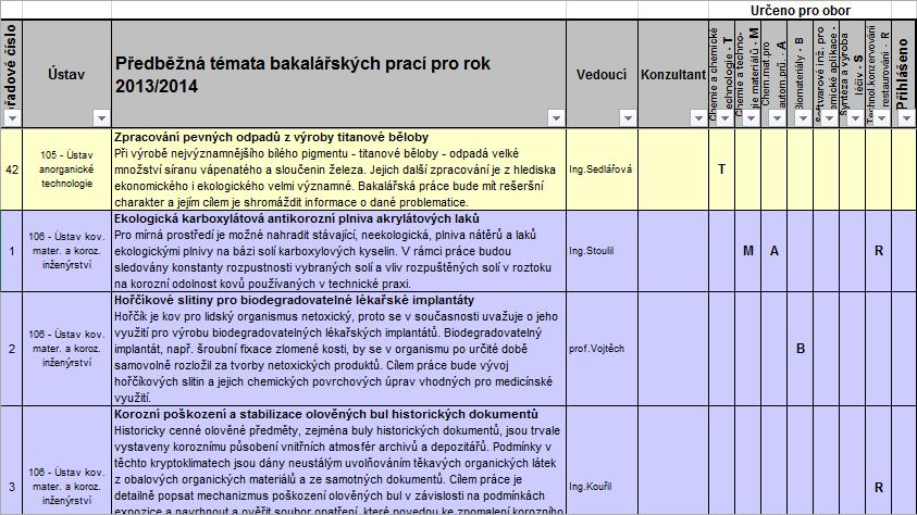 Бакалаврская работа в ВШХТ / Bakalářské práce VŠCHT